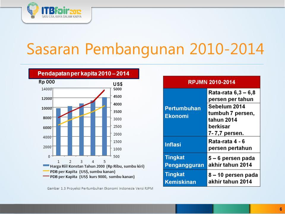 Pendapatan per kapita 2010 – 2014