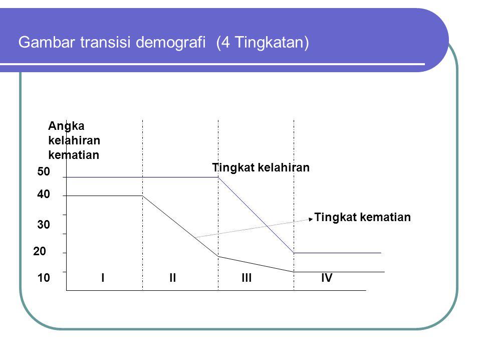 Gambar transisi demografi (4 Tingkatan)
