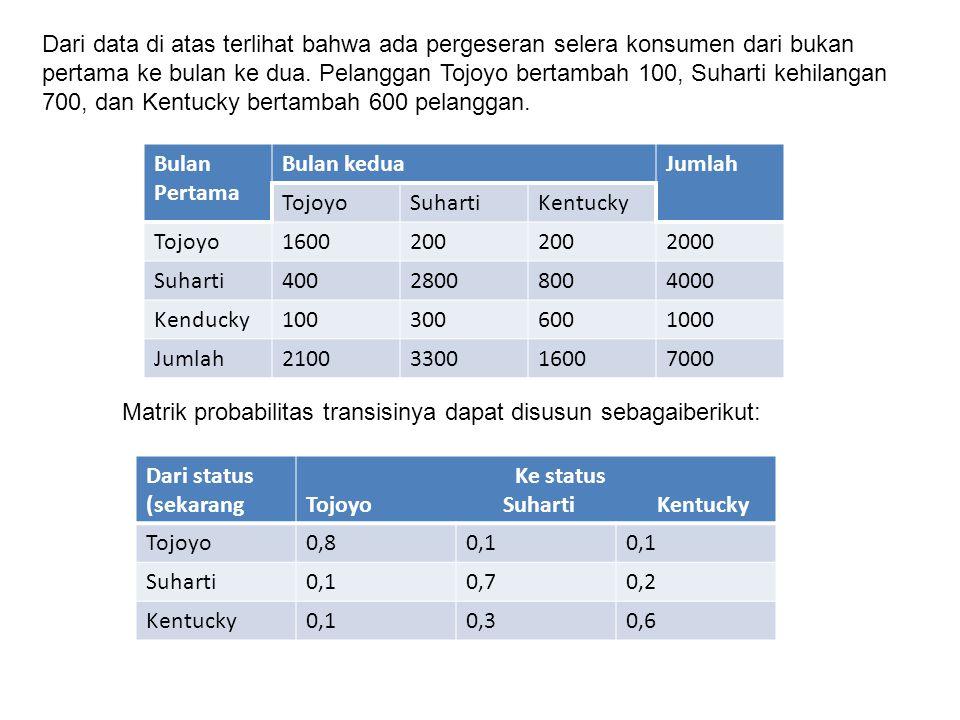 Dari data di atas terlihat bahwa ada pergeseran selera konsumen dari bukan pertama ke bulan ke dua. Pelanggan Tojoyo bertambah 100, Suharti kehilangan 700, dan Kentucky bertambah 600 pelanggan.