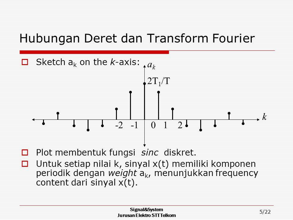 Hubungan Deret dan Transform Fourier