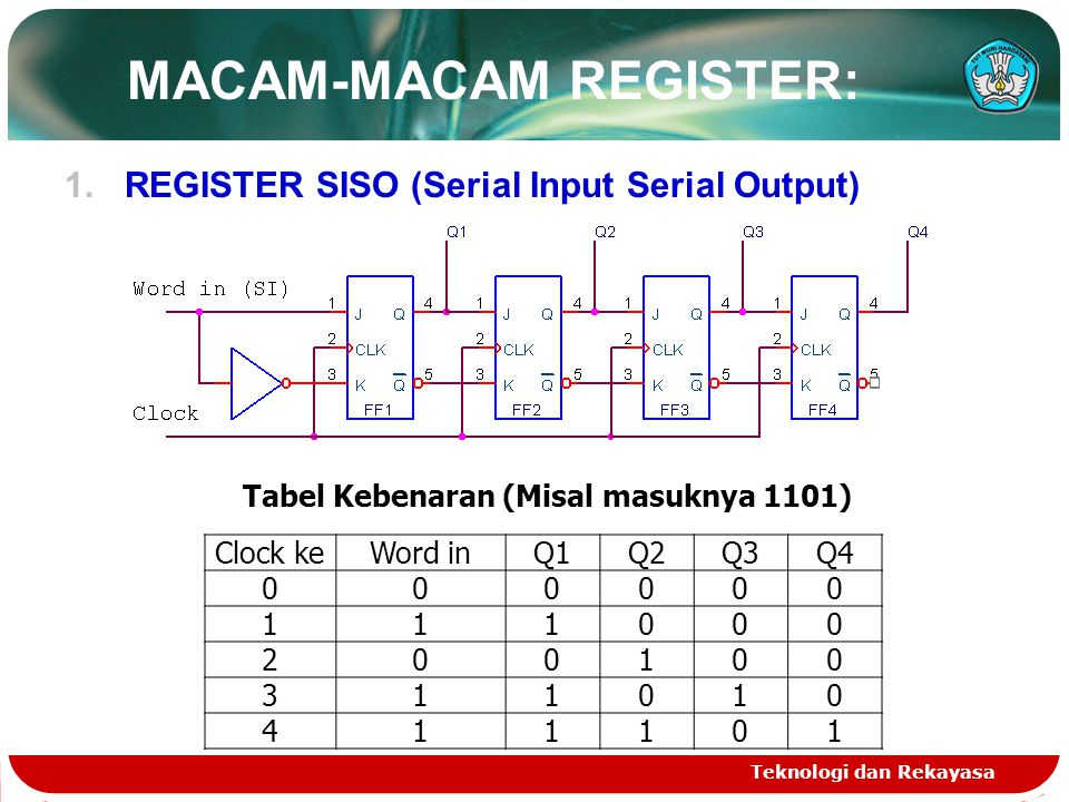 MACAM-MACAM REGISTER: