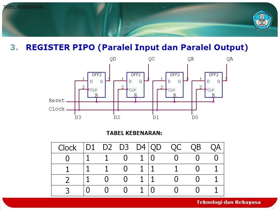 REGISTER PIPO (Paralel Input dan Paralel Output)