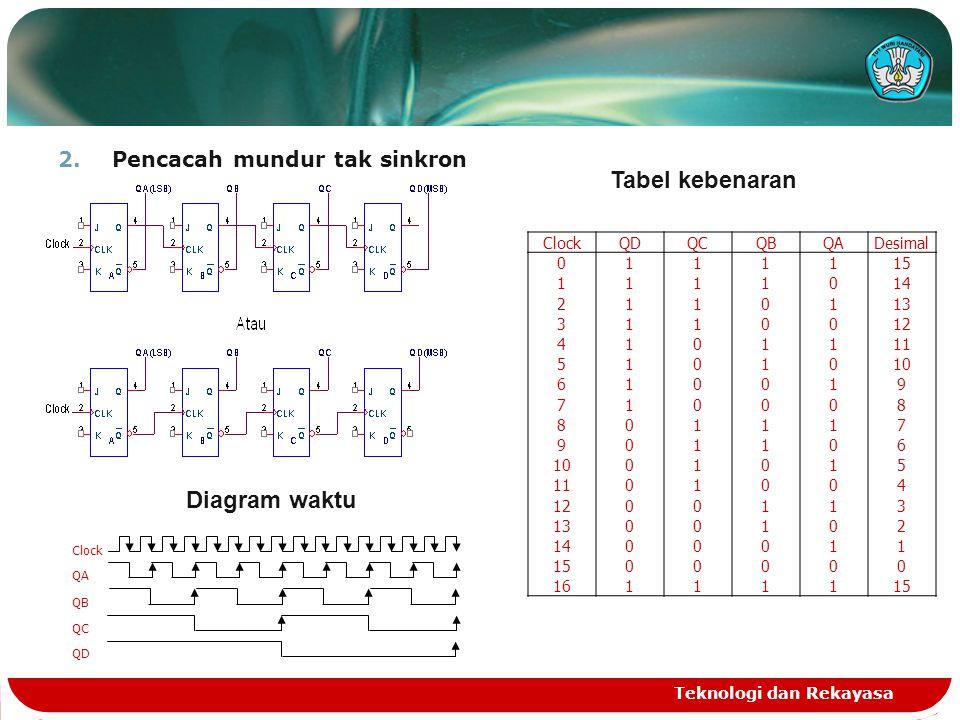 Tabel kebenaran Diagram waktu Pencacah mundur tak sinkron Clock QD QC