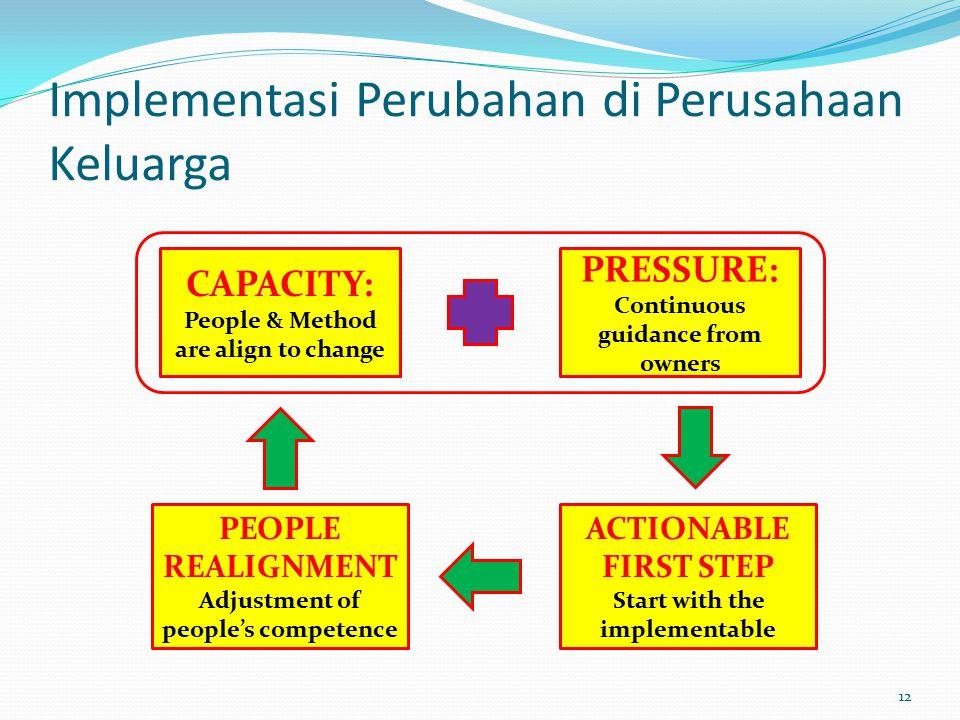 Implementasi Perubahan di Perusahaan Keluarga