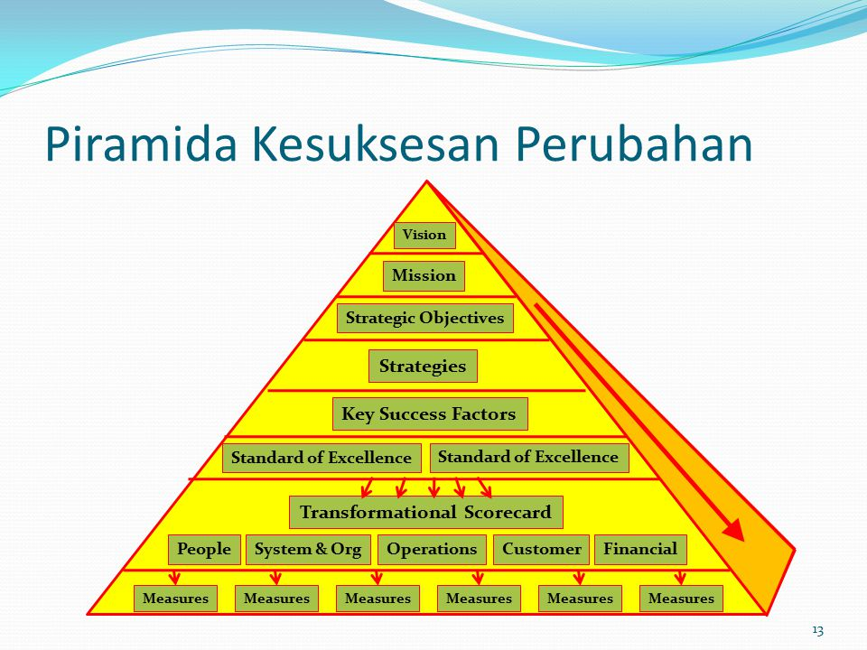 Piramida Kesuksesan Perubahan