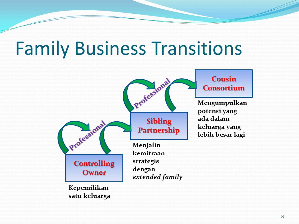 Family Business Transitions