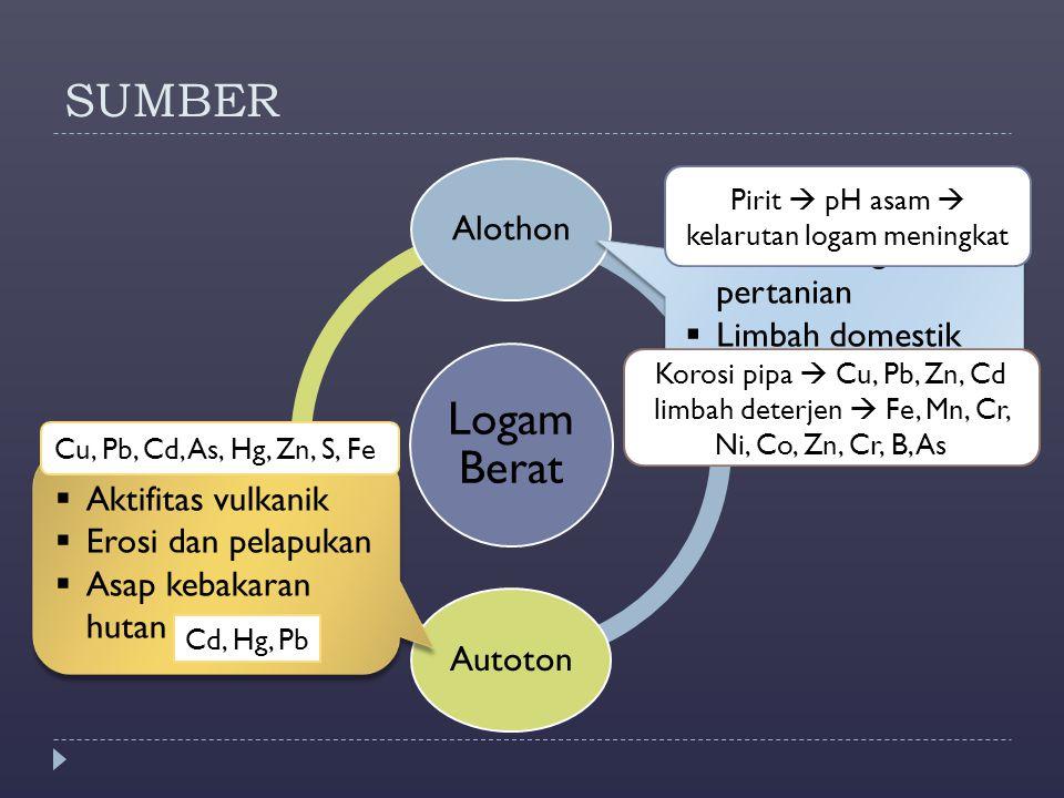 SUMBER Logam Berat Alothon Autoton Pertambangan & pertanian