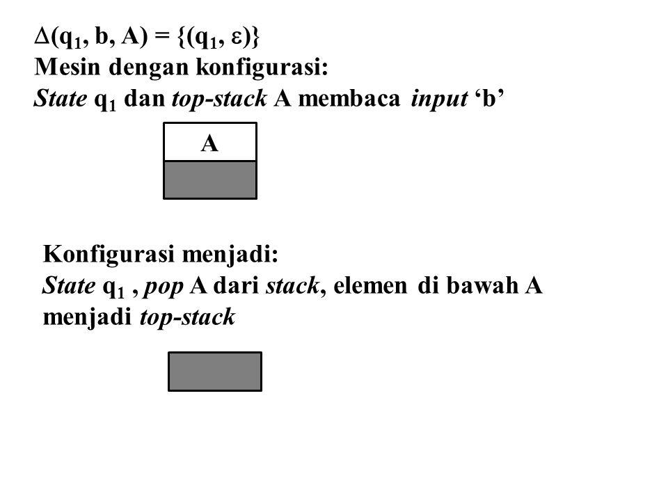 (q1, b, A) = {(q1, )} Mesin dengan konfigurasi: State q1 dan top-stack A membaca input 'b' A. Konfigurasi menjadi: