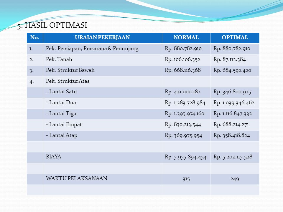 5. HASIL OPTIMASI No. URAIAN PEKERJAAN NORMAL OPTIMAL 1.