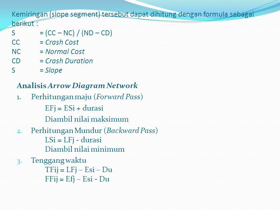 Kemiringan (slope segment) tersebut dapat dihitung dengan formula sebagai berikut : S = (CC – NC) / (ND – CD) CC = Crash Cost NC = Normal Cost CD = Crash Duration S = Slope
