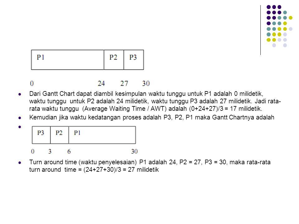 Dari Gantt Chart dapat diambil kesimpulan waktu tunggu untuk P1 adalah 0 milidetik, waktu tunggu untuk P2 adalah 24 milidetik, waktu tunggu P3 adalah 27 milidetik. Jadi rata-rata waktu tunggu (Average Waiting Time / AWT) adalah (0+24+27)/3 = 17 milidetik.