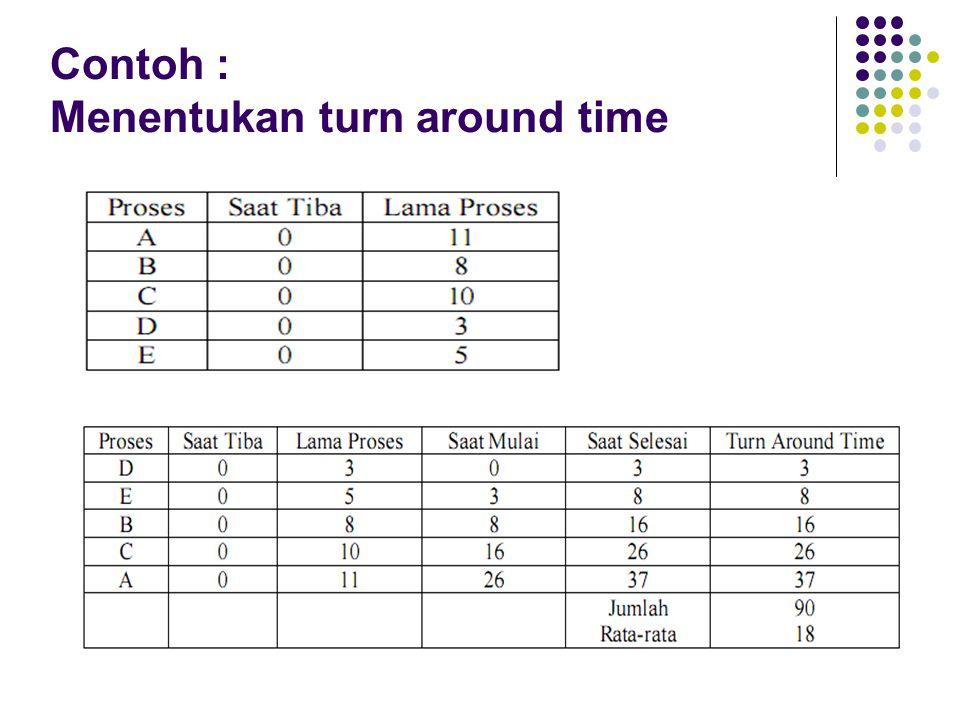 Contoh : Menentukan turn around time