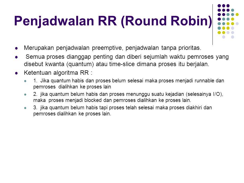 Penjadwalan RR (Round Robin)