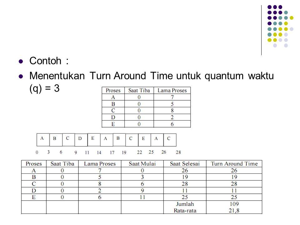 Contoh : Menentukan Turn Around Time untuk quantum waktu (q) = 3
