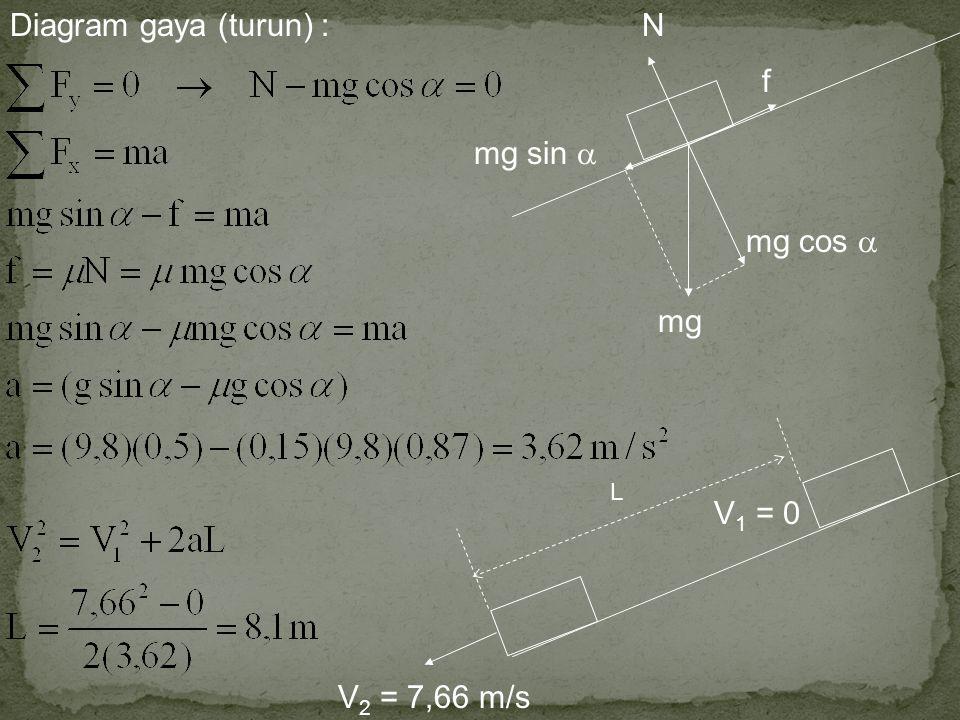Diagram gaya (turun) : N f mg sin  mg cos  mg V2 = 7,66 m/s L V1 = 0
