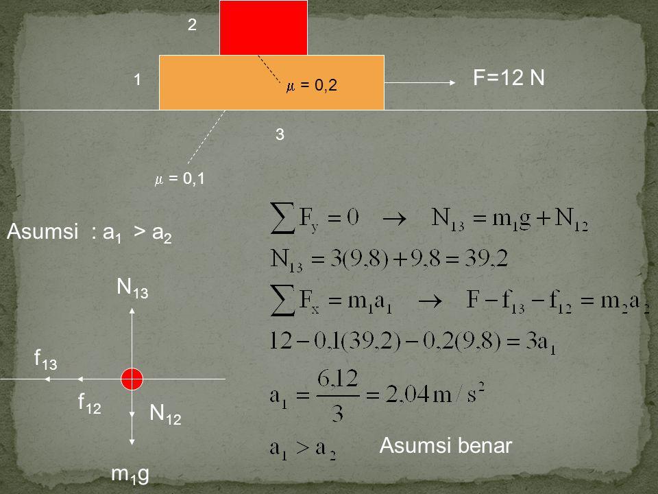 F=12 N Asumsi : a1 > a2 N13 f13 f12 N12 Asumsi benar m1g 2 1
