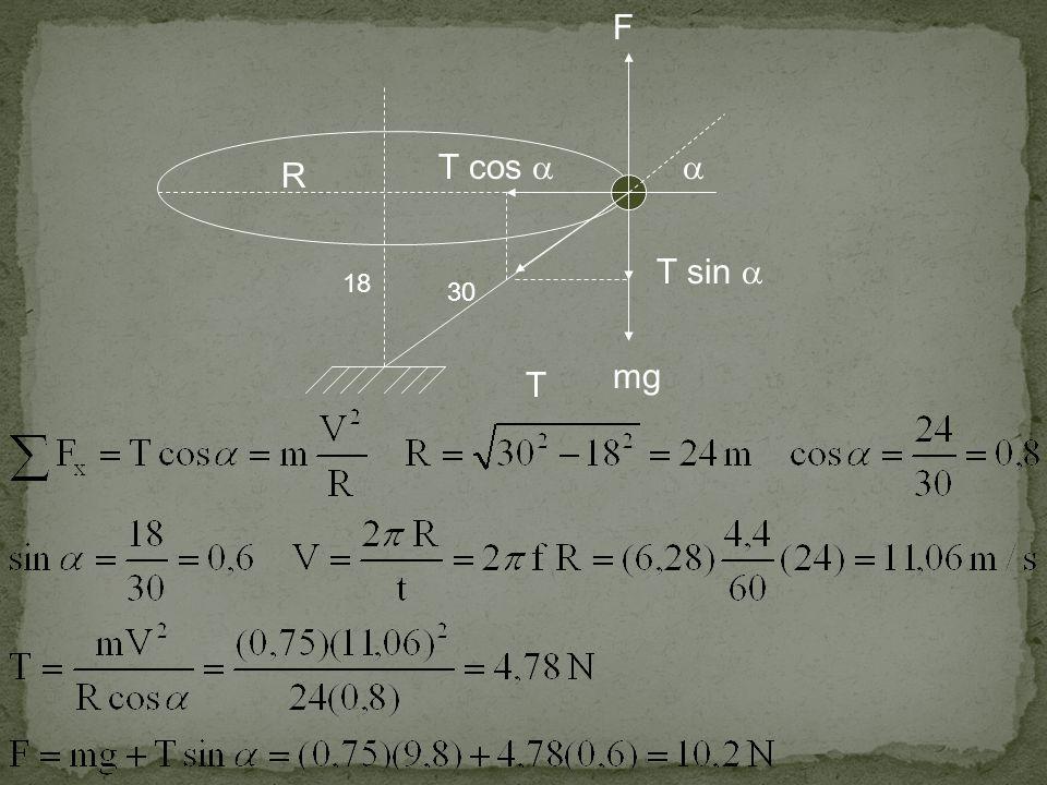 F T cos   R T sin  18 30 mg T