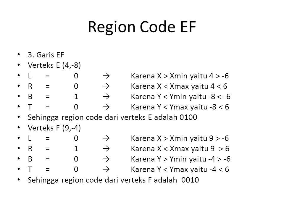 Region Code EF 3. Garis EF Verteks E (4,-8)