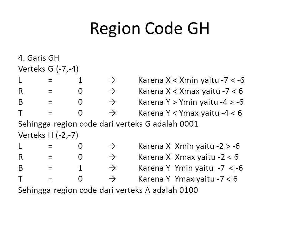 Region Code GH