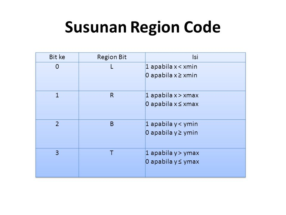 Susunan Region Code Bit ke Region Bit Isi L 1 apabila x < xmin