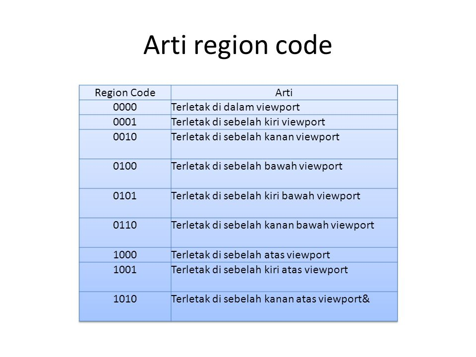 Arti region code Region Code Arti 0000 Terletak di dalam viewport 0001