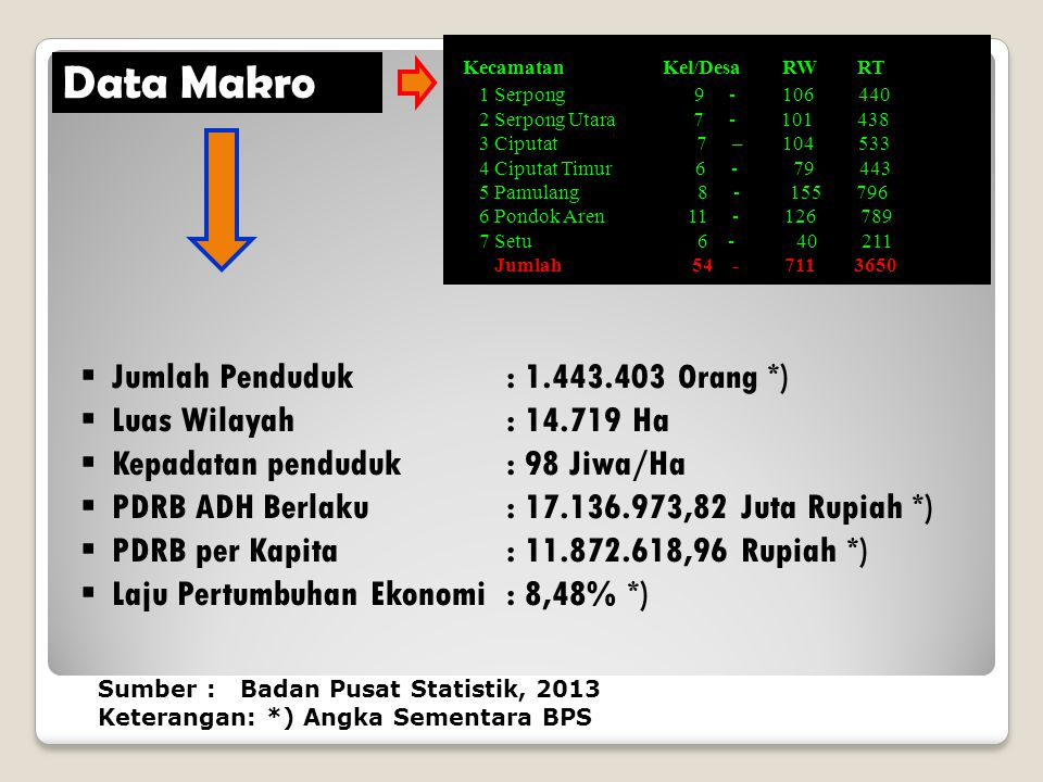 Data Makro Jumlah Penduduk : 1.443.403 Orang *)