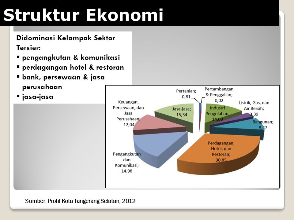Struktur Ekonomi Didominasi Kelompok Sektor Tersier:
