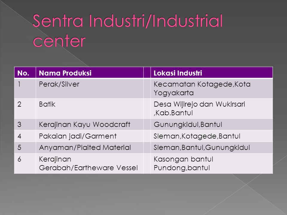 Sentra Industri/Industrial center