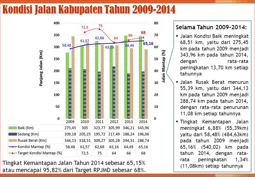 Kondisi Jalan Kabupaten Tahun 2009-2014