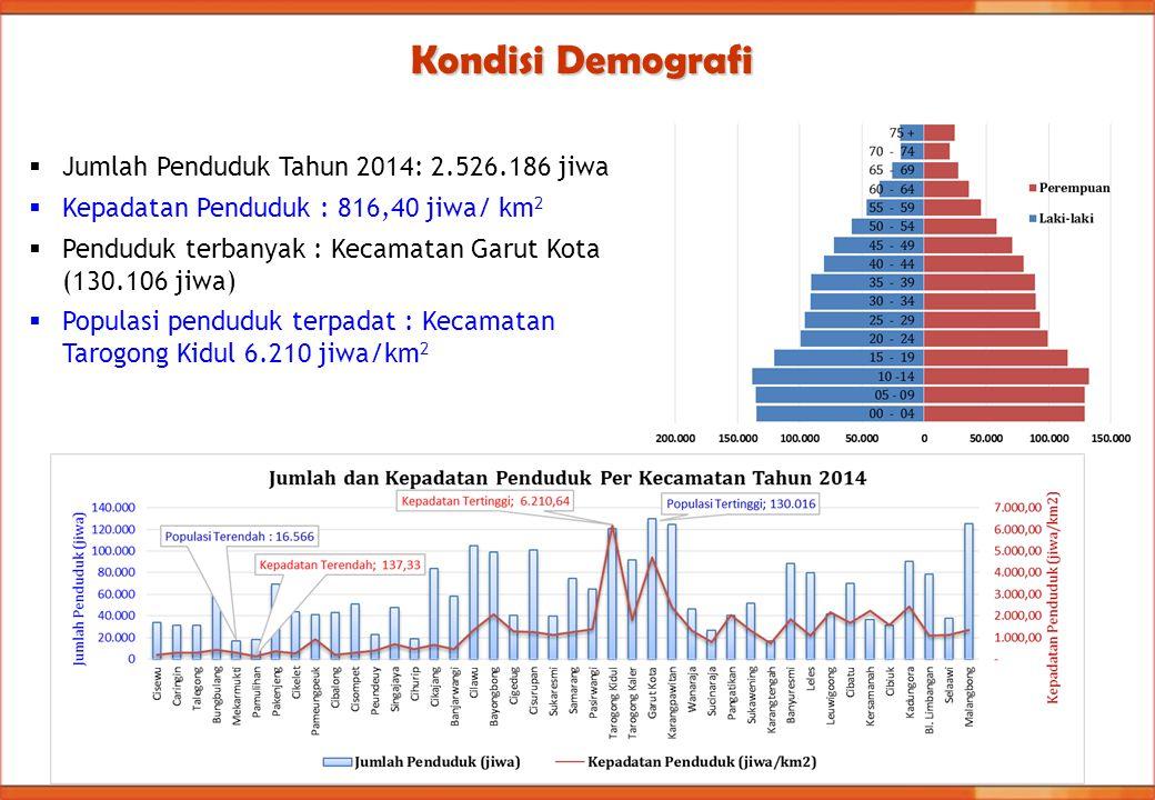 Kondisi Demografi Jumlah Penduduk Tahun 2014: 2.526.186 jiwa