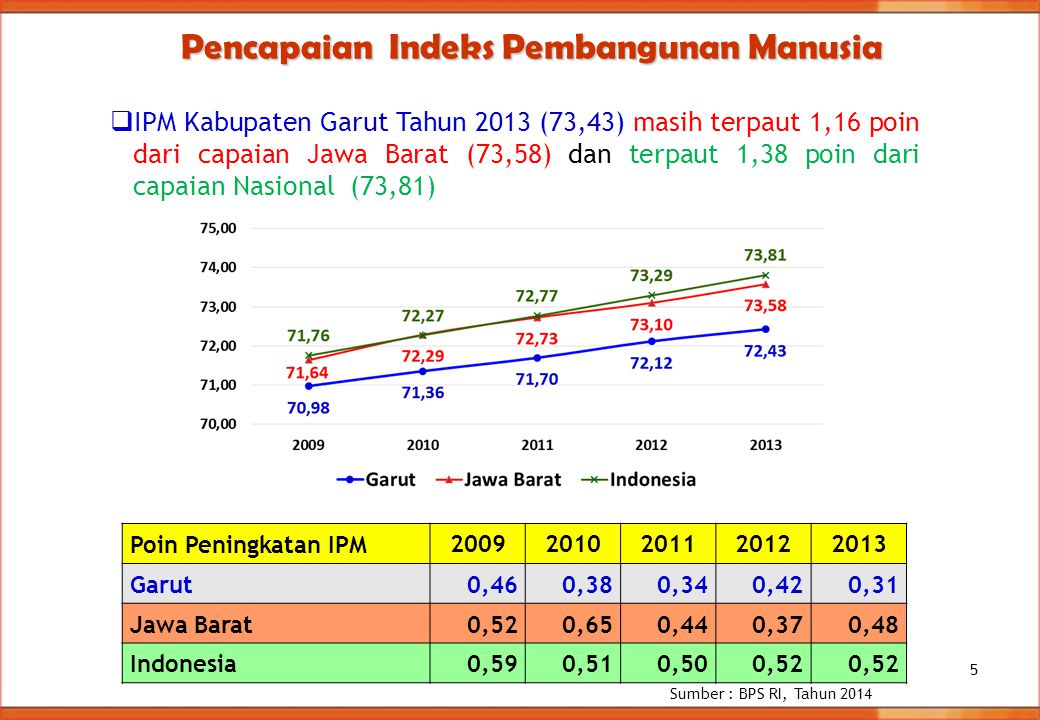 Pencapaian Indeks Pembangunan Manusia