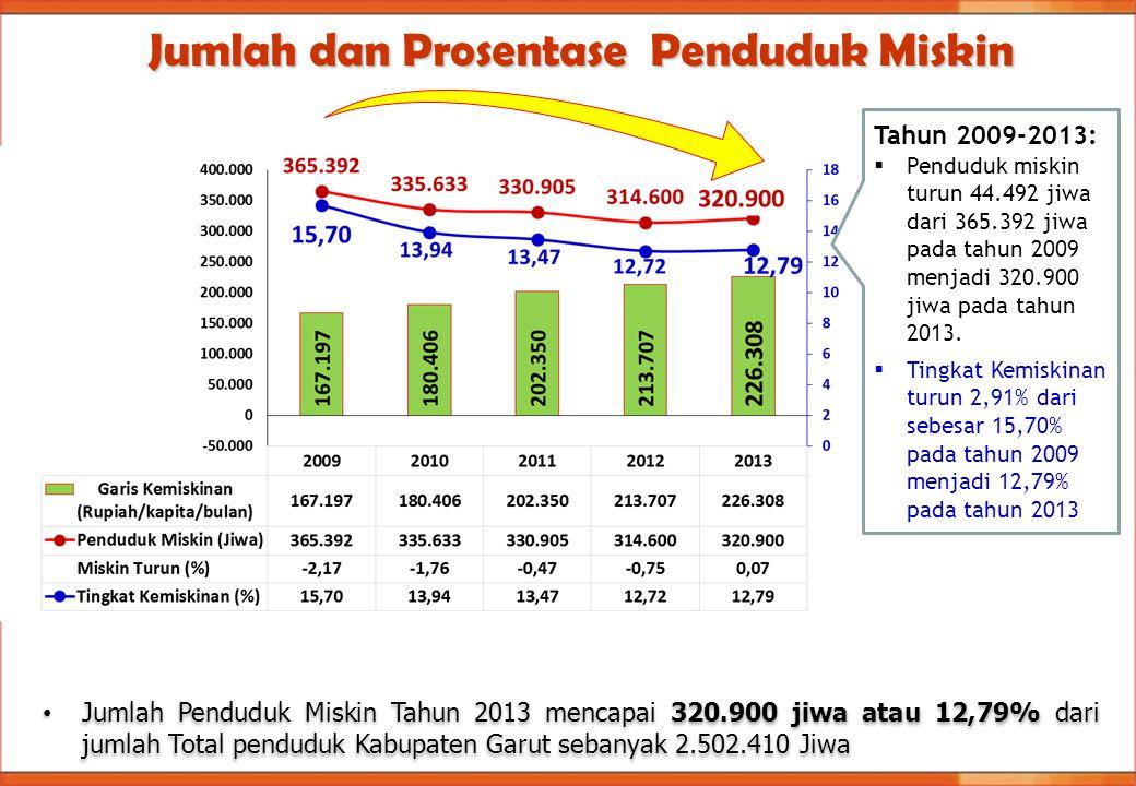 Jumlah dan Prosentase Penduduk Miskin
