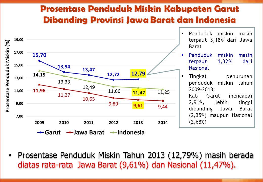 Prosentase Penduduk Miskin Kabupaten Garut Dibanding Provinsi Jawa Barat dan Indonesia