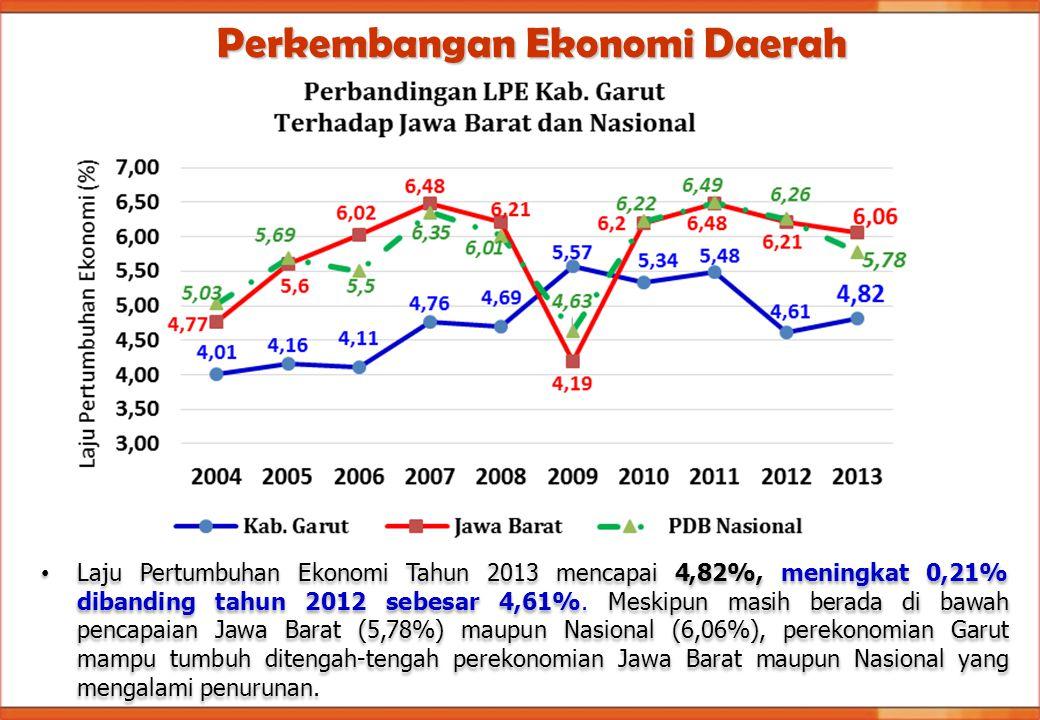 Perkembangan Ekonomi Daerah