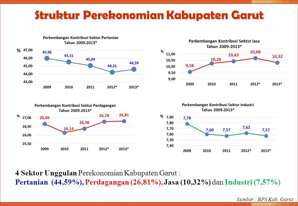 Struktur Perekonomian Kabupaten Garut