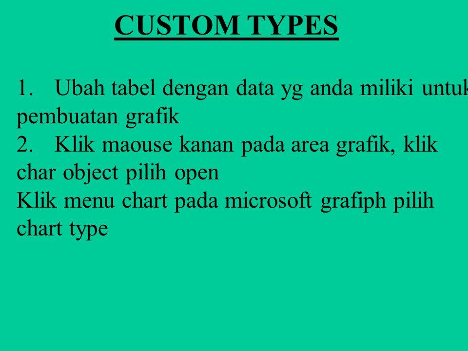 CUSTOM TYPES 1. Ubah tabel dengan data yg anda miliki untuk pembuatan grafik.