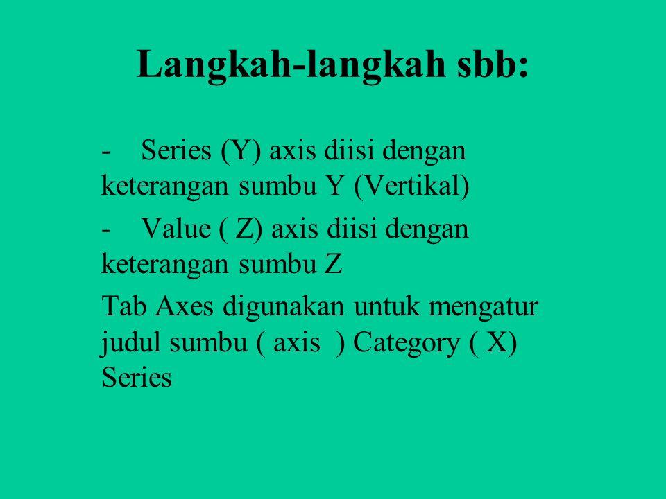 Langkah-langkah sbb: - Series (Y) axis diisi dengan keterangan sumbu Y (Vertikal) - Value ( Z) axis diisi dengan keterangan sumbu Z.