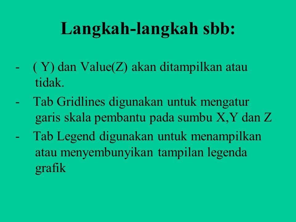 Langkah-langkah sbb: - ( Y) dan Value(Z) akan ditampilkan atau tidak.