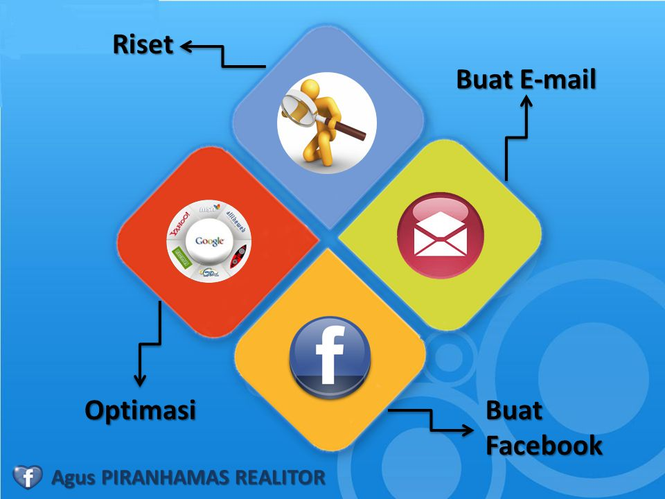 Riset Buat E-mail Optimasi Buat Facebook Agus PIRANHAMAS REALITOR