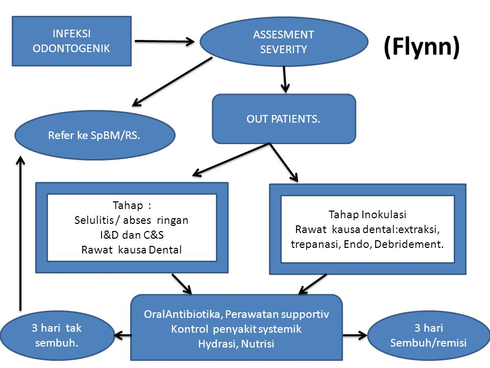 (Flynn) INFEKSI ODONTOGENIK ASSESMENT SEVERITY OUT PATIENTS.