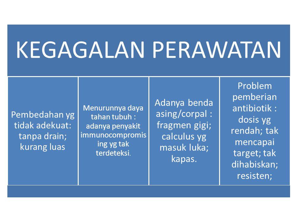 Pembedahan yg tidak adekuat: tanpa drain; kurang luas