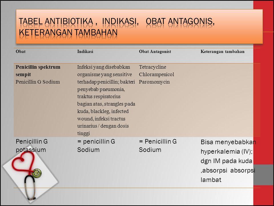 Tabel antibiotika , Indikasi, obat Antagonis, keterangan tambahan