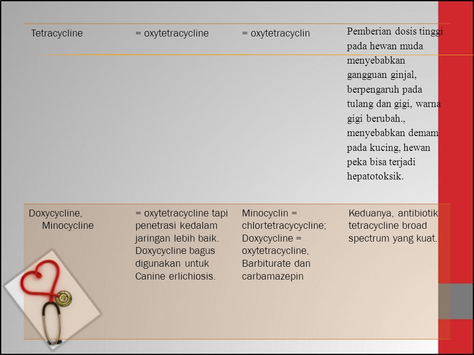Tetracycline = oxytetracycline. = oxytetracyclin.