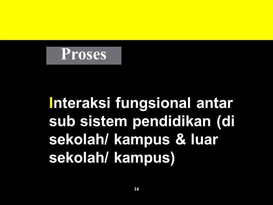 Proses Interaksi fungsional antar sub sistem pendidikan (di sekolah/ kampus & luar sekolah/ kampus)