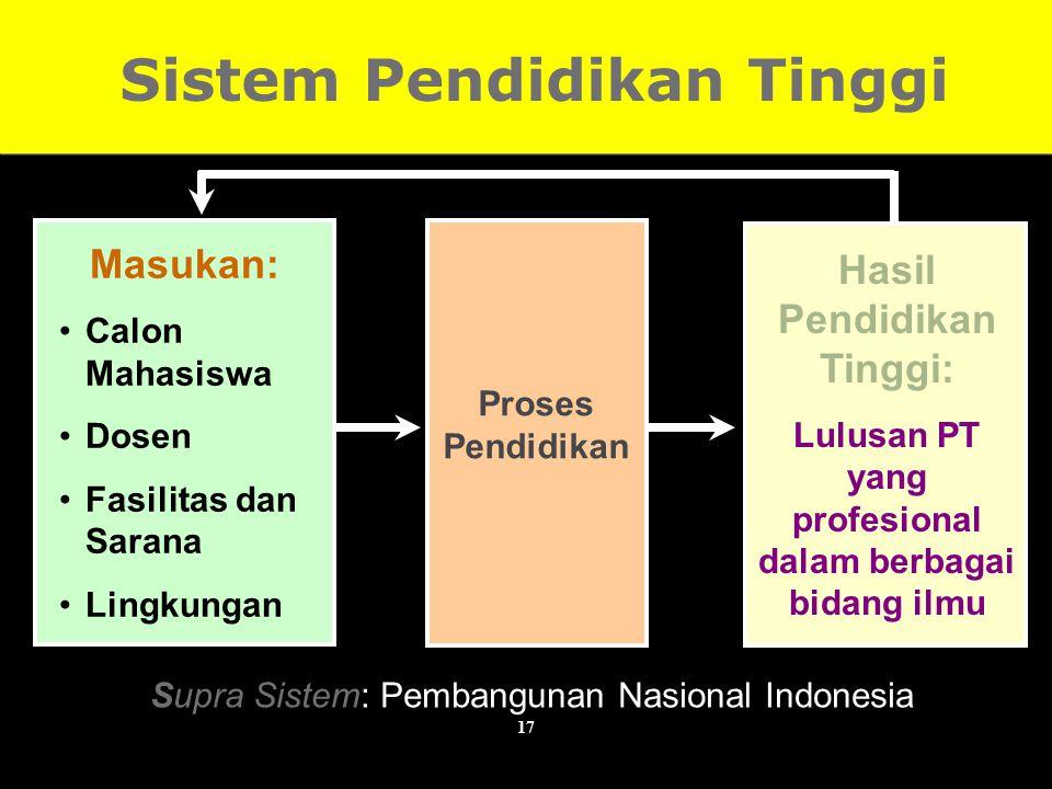 Sistem Pendidikan Tinggi