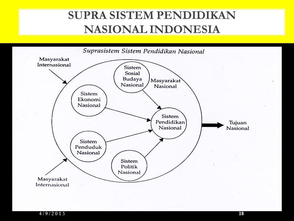 SUPRA SISTEM PENDIDIKAN NASIONAL INDONESIA