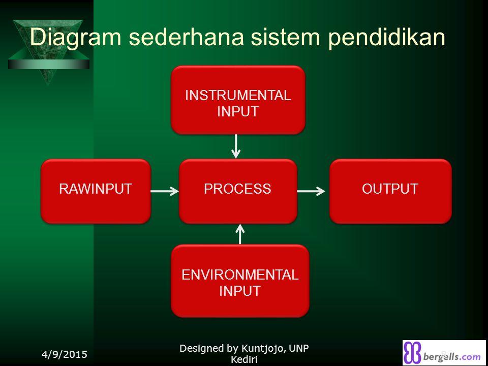 Diagram sederhana sistem pendidikan