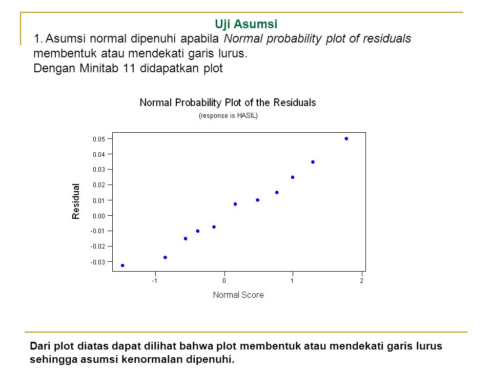 1. Asumsi normal dipenuhi apabila Normal probability plot of residuals