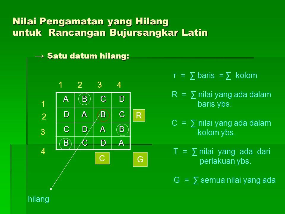 Nilai Pengamatan yang Hilang untuk Rancangan Bujursangkar Latin → Satu datum hilang: