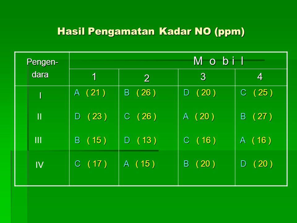 Hasil Pengamatan Kadar NO (ppm)